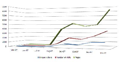 Blog Year-end Statistics Recap
