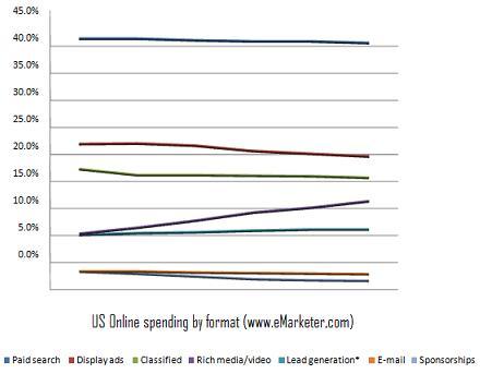 iStudioWeb chart - US Online Ad Spending by media