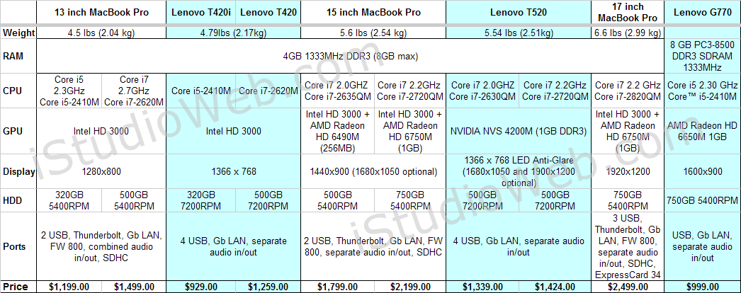 Lenovo Thinkpad T-series vs. MacBook Pro 2011 comparison - Comparison Table