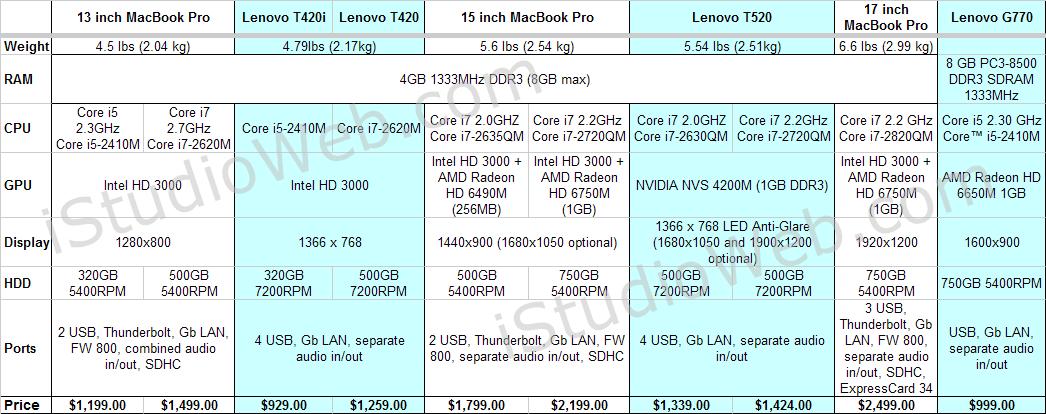 Lenovo Thinkpad T-series vs. MacBook Pro 2011 comparison - Comparison Table